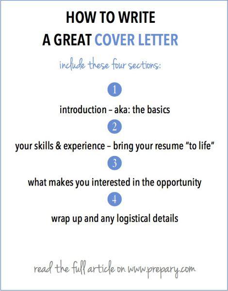 Cover letter basics