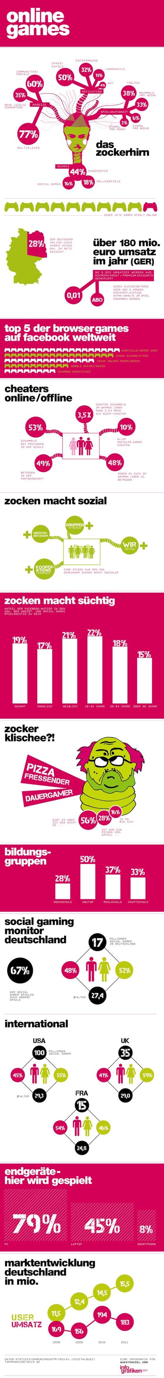 Onlinegames, Browsergames: wie tickt das Zockerhirn? #infografik