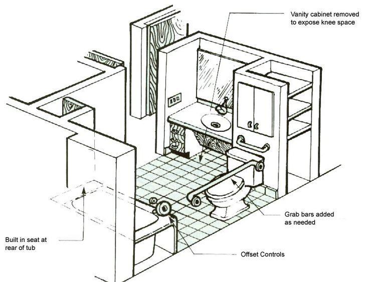 10 Ideas About Handicap Bathroom On Pinterest Handicap