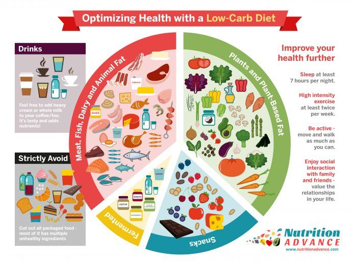The advantages of a low-carb diet. Read what is a low carb diet, what you can eat and how to start low carb living. Read all the amazing health benefits from eating low carb. | ditchthecarbs.com