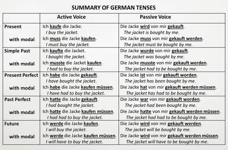 tenses chart english german google search deutsch unterricht pinterest english deutsch. Black Bedroom Furniture Sets. Home Design Ideas