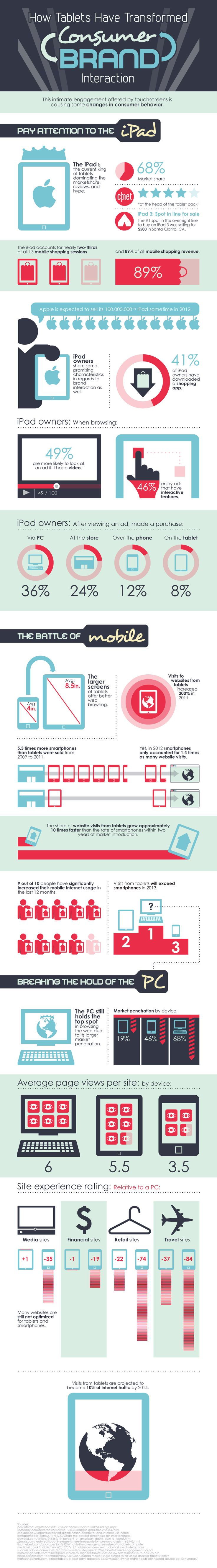 How Tablets Have Transformed #Consumer-#Brand Interaction
