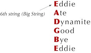 Image result for guitar strings notes