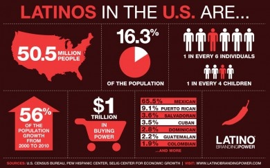 Did you know that Latinos make up 50.5% of the US population?