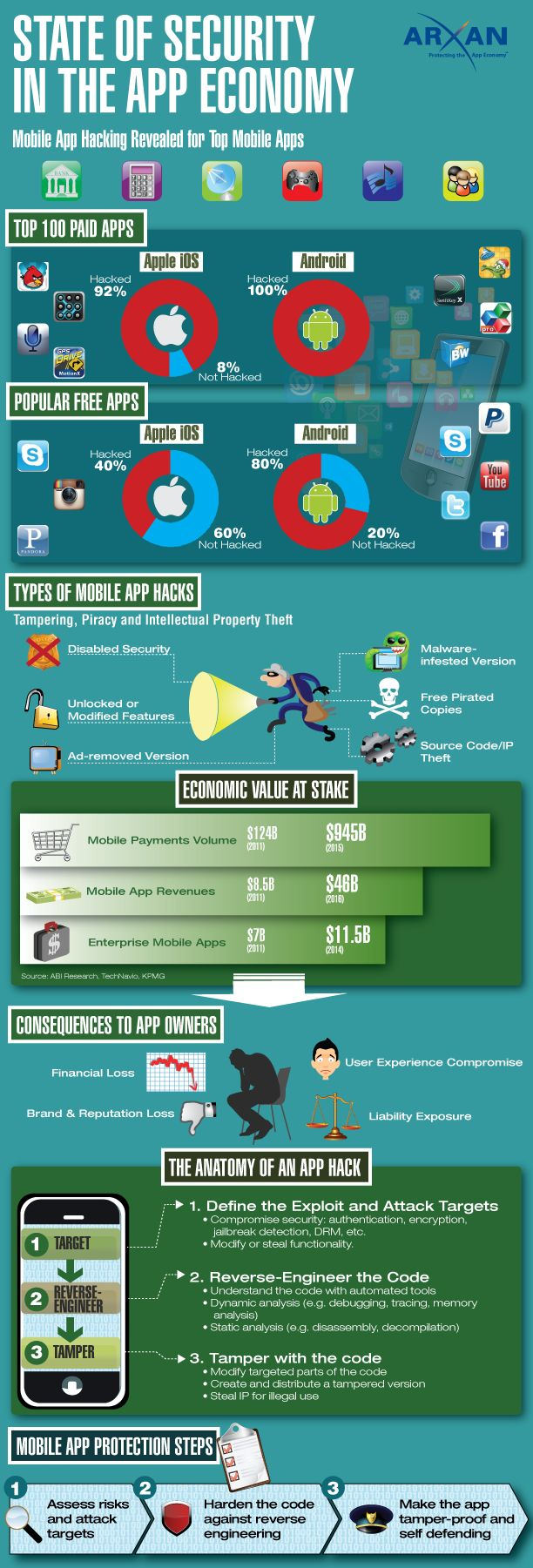 """""""Security in the app economy"""" #infographic #cybercrime"""