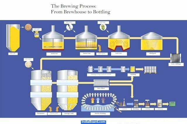 Beer Filtration | UniExcel India-Automobiles-Navarangpura,Ahmedabad-235157