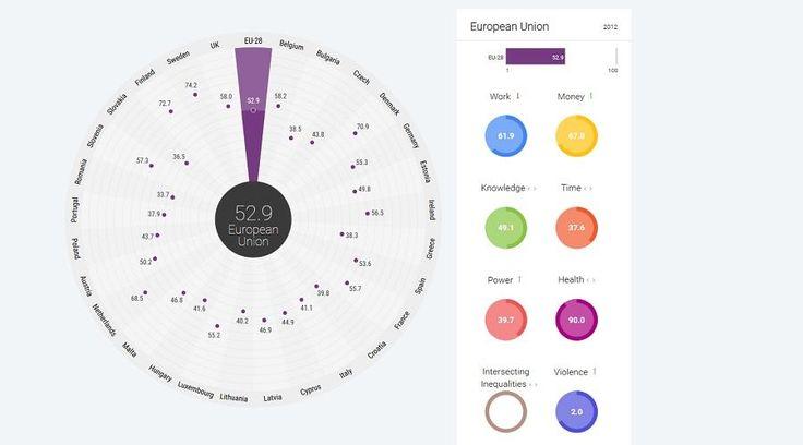 Gender Equality Index 2015 - EIGE - European Union
