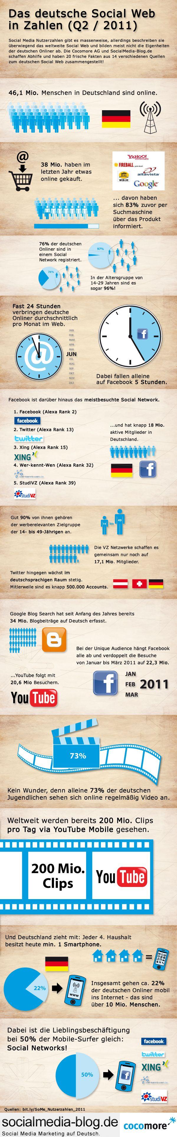 Social Media in Deutschland     #seo #youtube #marketing #pinterest #branding #howtomakemoney #top10 #facebook #germany