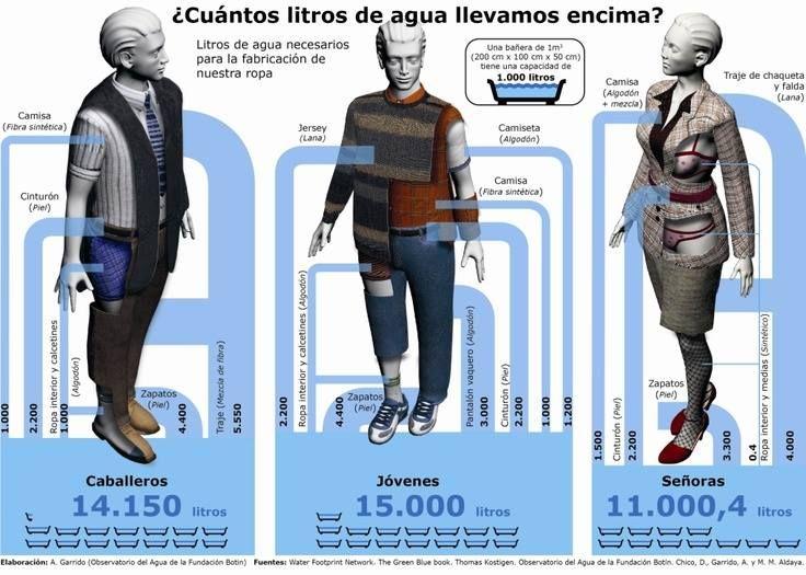 consumo de agua