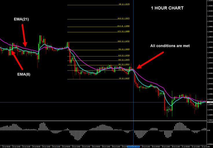 Trading Strategy With Osma And Ema On 1 Hour Chart Trading