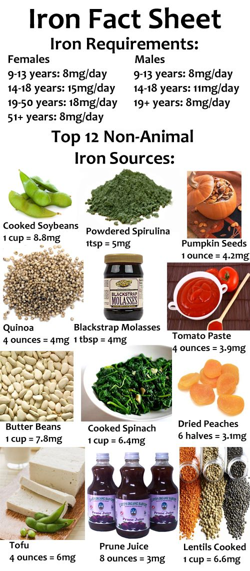 List Of Food Items That Contain Iron