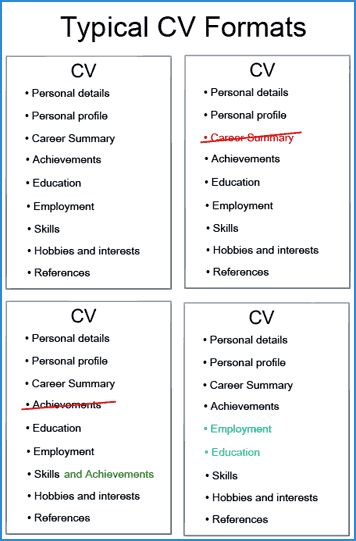 Les 25 meilleures idées de la catégorie Format cv standard sur - standard format resume