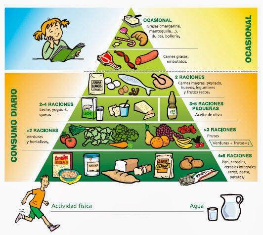 Farmacias Económicas El Salvador: Dieta saludable para niños de 1 a 11 años de edad