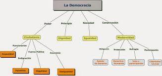 Resultado de imagen para comprensión de las nociones de democracia