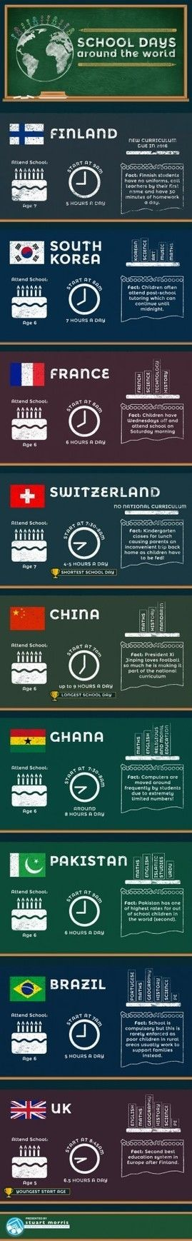 School Days Around the World Infographic #education