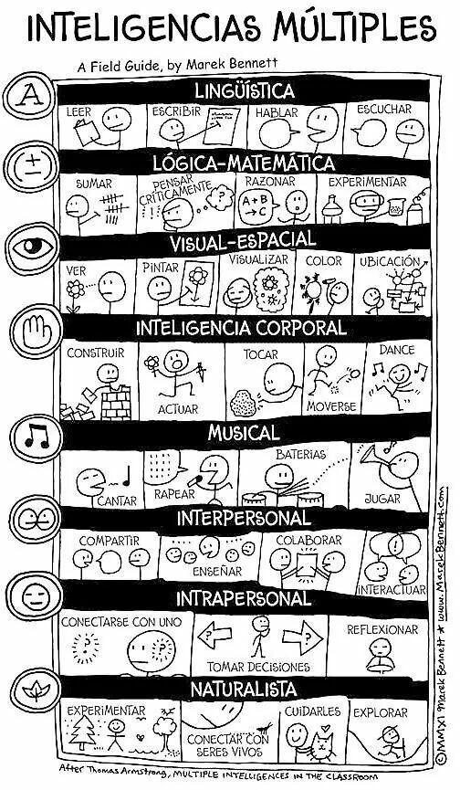 Descubrir las inteligencias múlitiples. IM-3TestDescubrirlasEstudiantes-Presentación-BlogGesvin