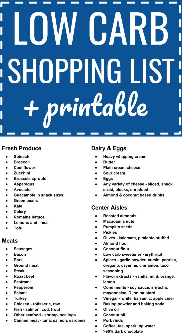Effortless image with regard to printable keto shopping list