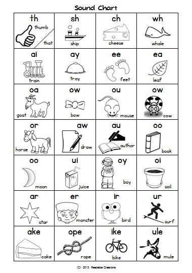 Best 25+ Phonics Sounds Chart Ideas On Pinterest | Phonics Chart