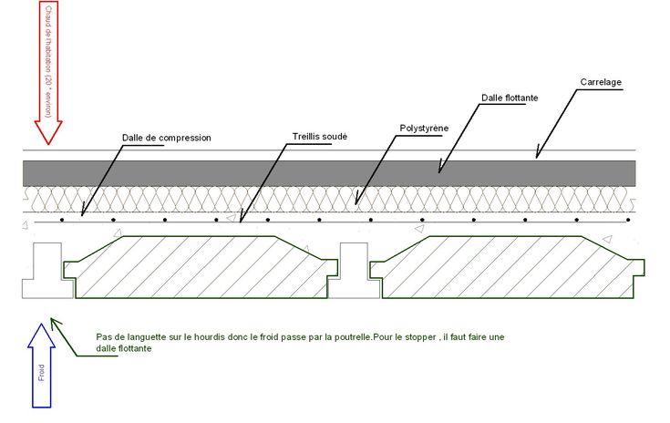 détails plancher hourdis Détails Pinterest Construction