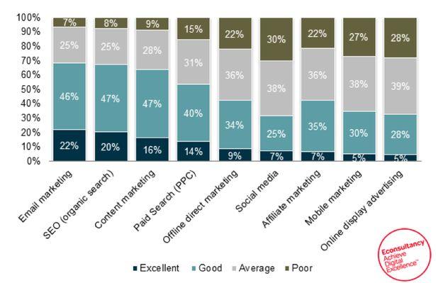 E-mailmarketing blijft het beste digitale kanaal   Marketingfacts