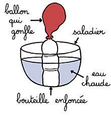 Le ballon et l'air chaud | Espace des sciences