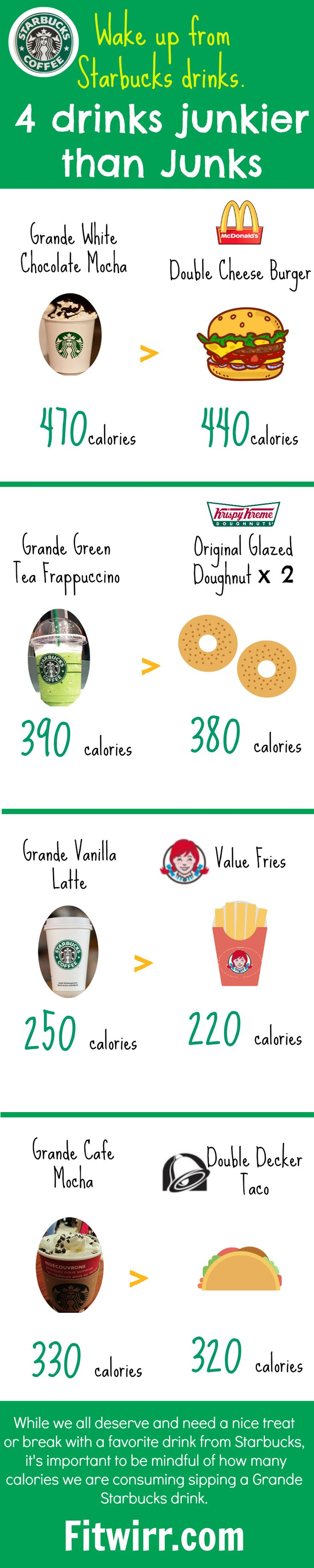 4 Starbucks Drinks Higher in Calories than Fast-Food Junks. 4 tricks to cut your favorite drink's calories by up to 50%.