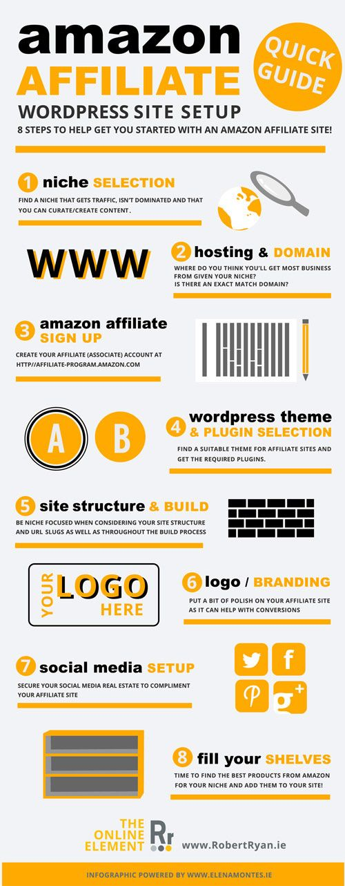 Awesome Infographic of a quick start guide to #Amazon #Affiliate WordPress sites!
