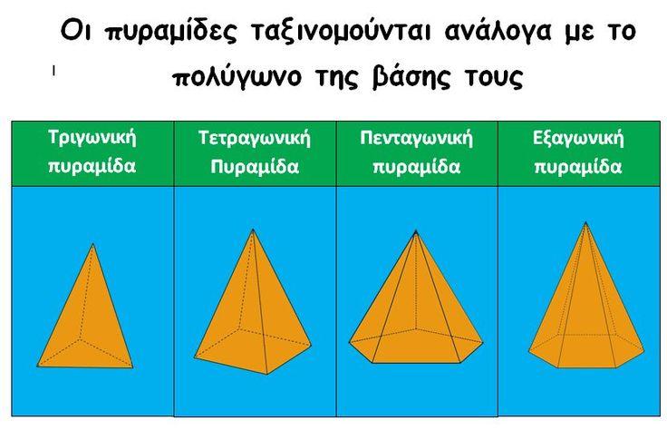 Ταξινόμηση πυραμίδων