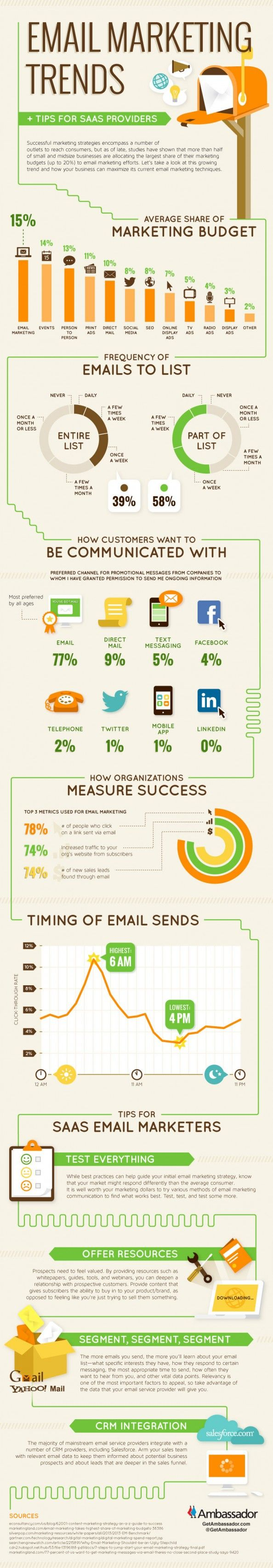 Email Marketing Trends Infographic #emailmarketing