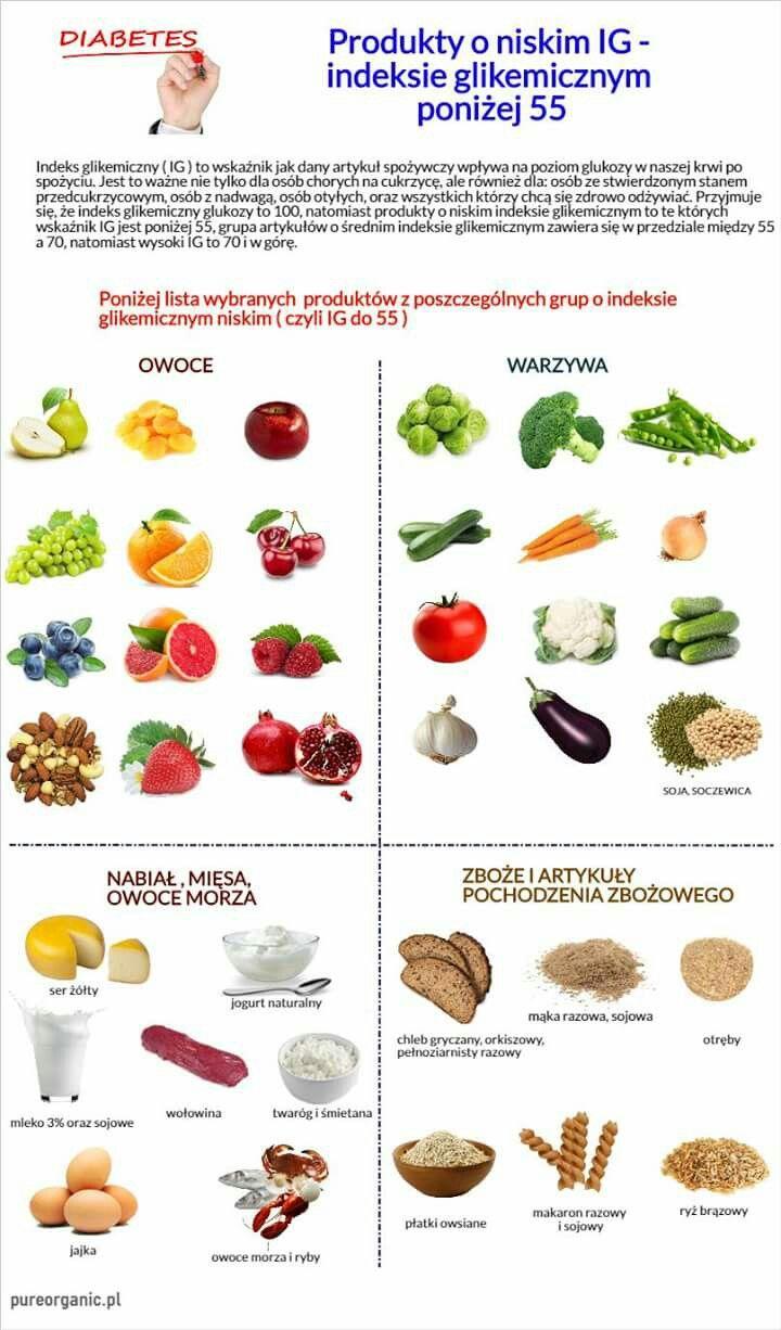 Cukrzyca zaczyna się robić chorobą cywilizacyjną, co spowodowane jest przetworzoną żywnością, złymi nawykami żywieniowymi. Poniżej lista produktów z niskim (IG) indeksem glikemicznym #indeksglikemiczny #insulinoodporność #zdrowie https://pureorganic.pl/ponizej-lista-produktow-niskim-ig-indeksem-glikemicznym-indeksglikemiczny-insulinoodpornosc-zdrowie/