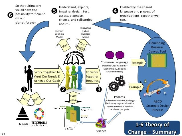 Image Result For Theory Of Change Diy Toolkit Example Theory Of Change Diy Toolkit Theories