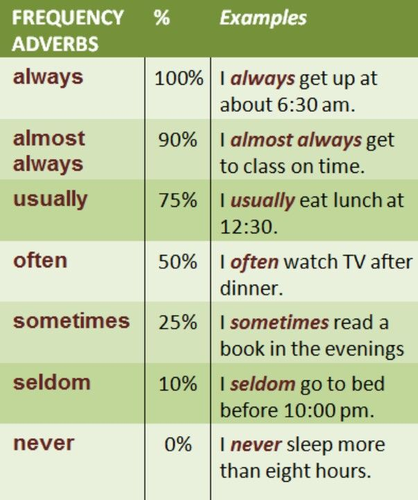 This chart provides a clear reference for teaching adverbs of frequency in English. The percentages are a great way to help students visualize what each word means and how to use it. I could have students fill in a pie chart for each word as an activity.