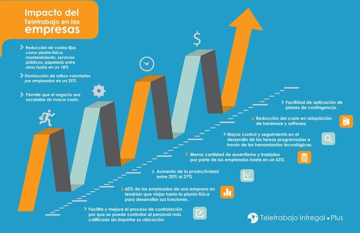 El impacto del teletrabajo en la empresa Vía: @TeletrabajoIP #infografia #infographic #rrhh