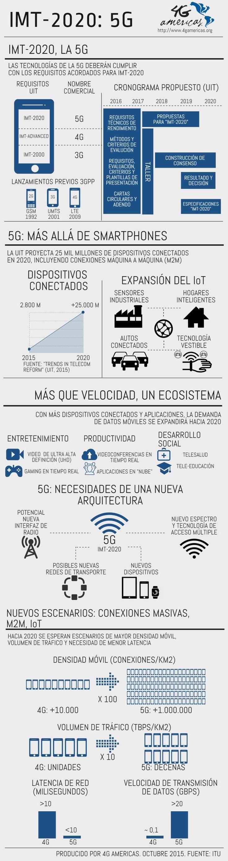 5G: la tecnología que viene #infografia #infographic #tech
