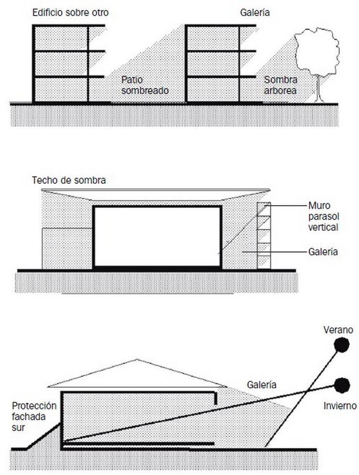 C mo lograr la mejor orientaci n para un edificio - Orientacion casa ...