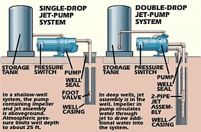 Water Well Pumps and Systems - How a Water Well Pump Works - Popular Mechanics