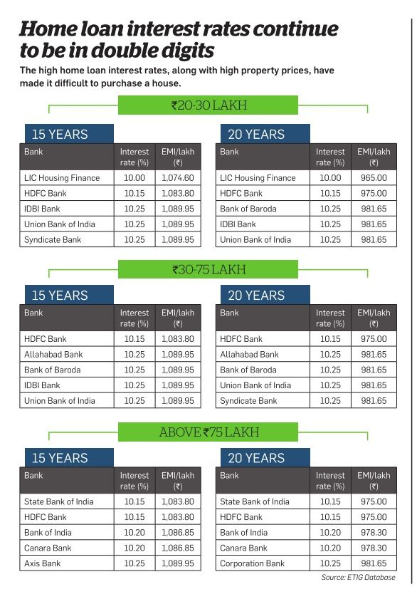 how to find the best home loan rates