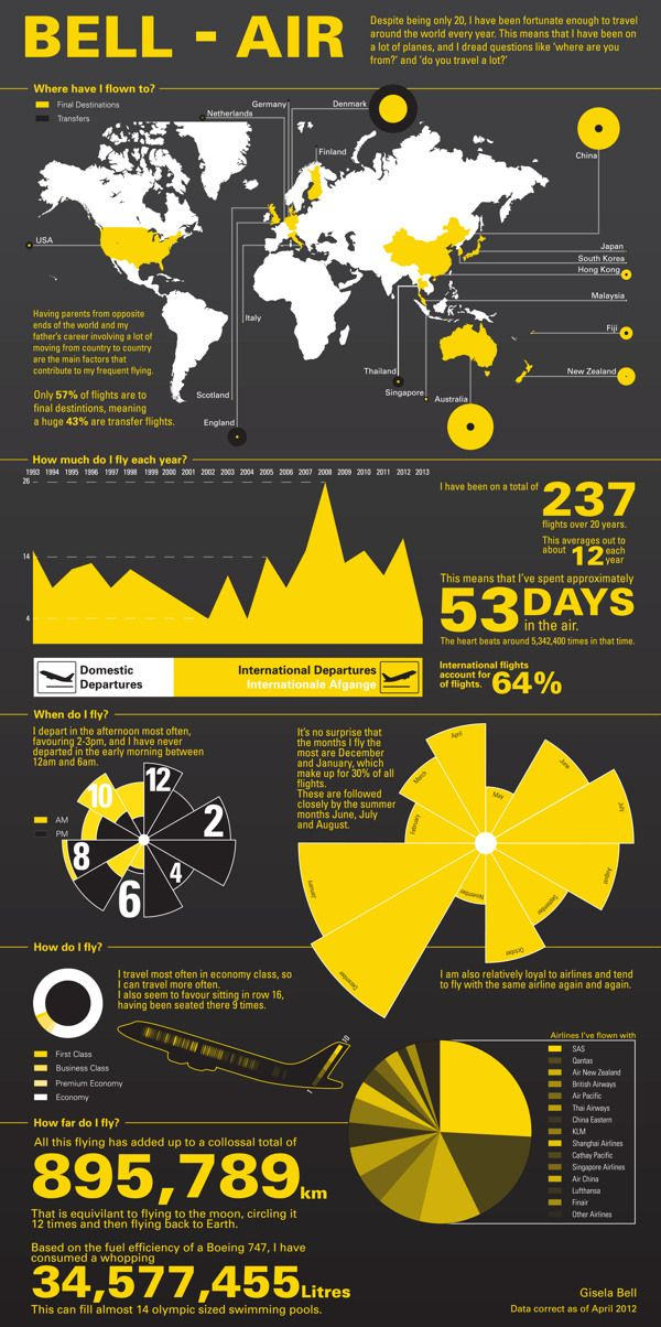 103 best images about airlines infographics on pinterest