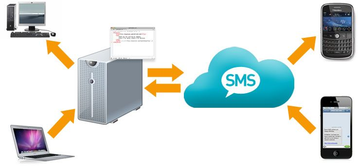 Most of the bulk messaging API uses a few pre-decided interfaces for allowing programmers to add the functionality to any of these programs with considerable good productivity. These are  • SMPP (Short Message Peer to Peer) • FTP (File Transfer Protocol) • HTTP and • Email.