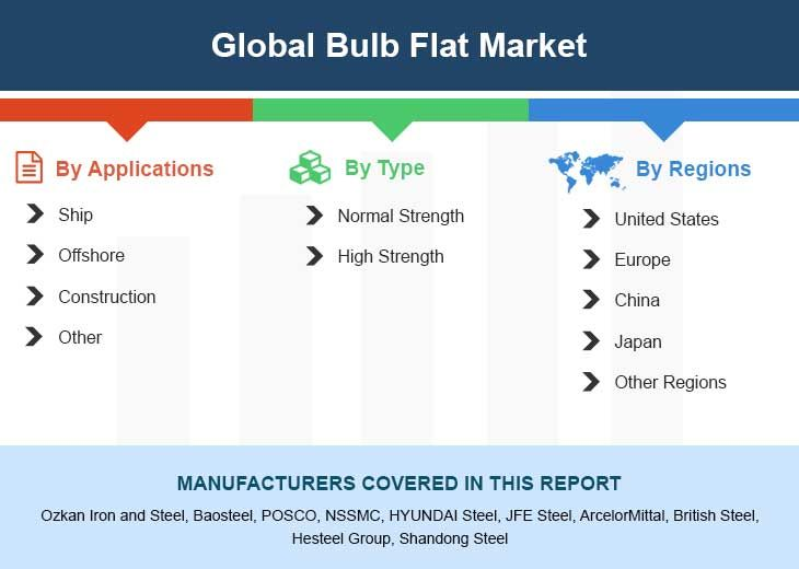Global Bulb Flat Market Insights Forecast To 2025 Stock Market