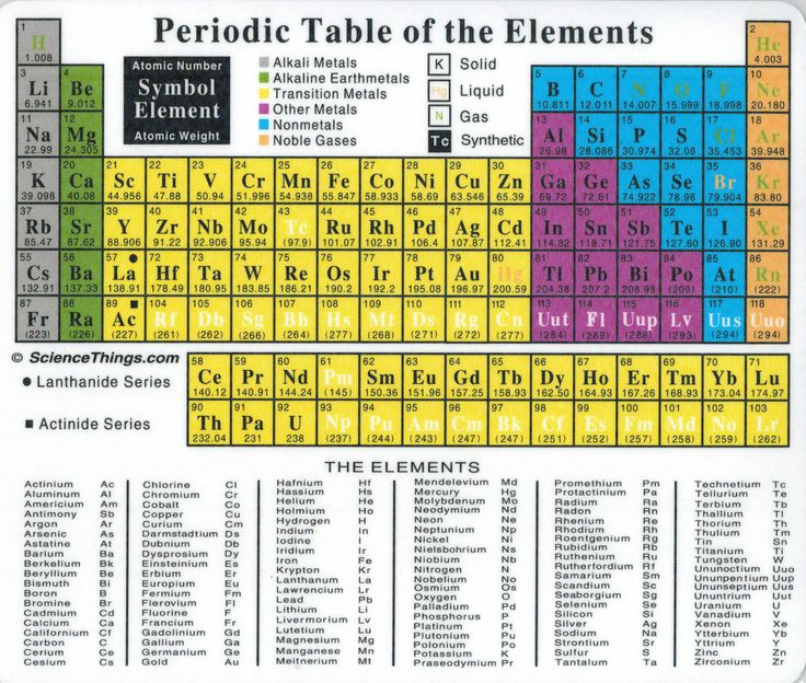 Periodic table mouse pad products tables and periodic table for C table of elements