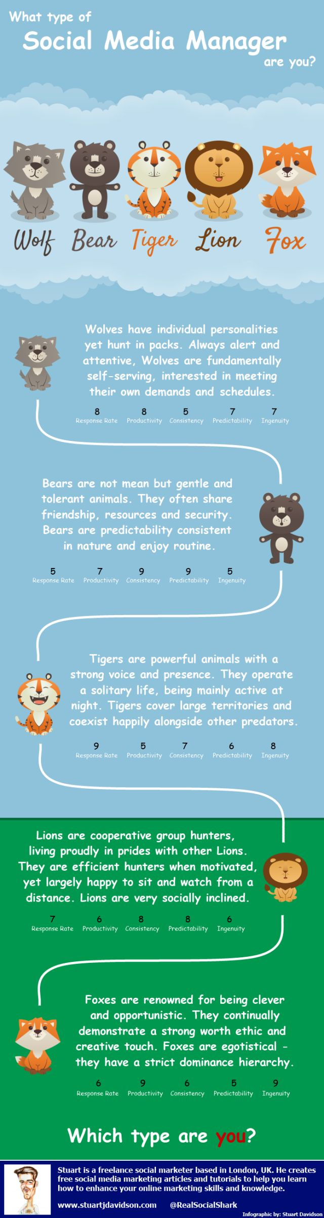 What type of Social Media Manager are you #infografia #infographic #socialmedia