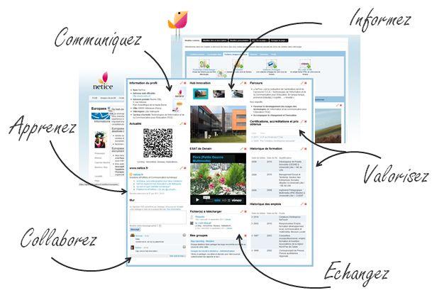 e-Portfolio, formation et développement des pratiques numériques (France)