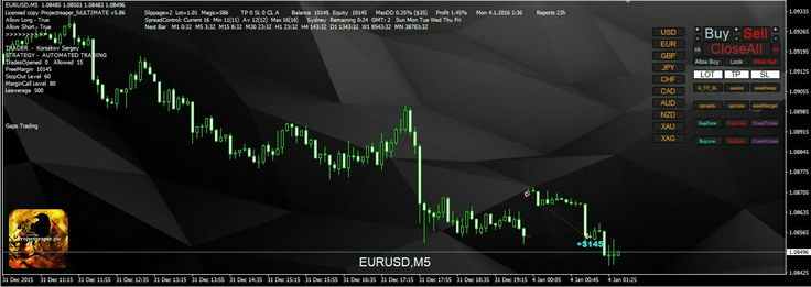 Forex Trading Automation: EA Update - Auto Gap Trading  http://projectreaper.pw/en/forex-ea-update-auto-gap-trading/
