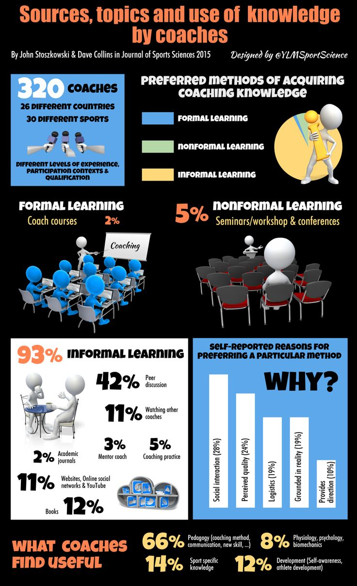 Pin by David Turner on Coaching Learning coach, 12th