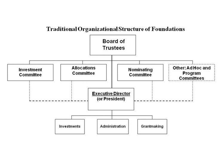 Non Profit Organization Structure Chart Nonprofits Organizational Structure Organizational