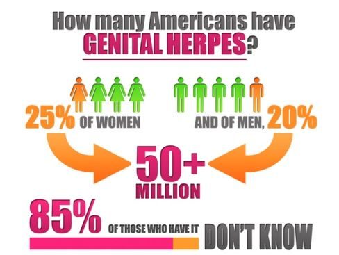 People with herpes. How common is herpes.