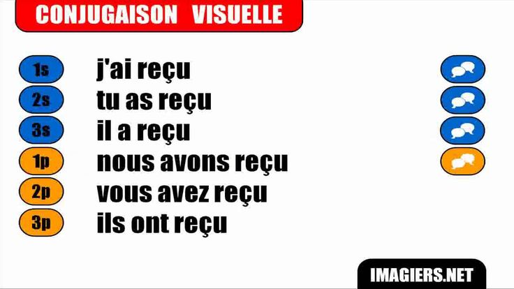 SPORTS AND WEATHER: Recevoir  conjugated in PASSÉ COMPOSÈ. a chart of the past Tense version of recevoir