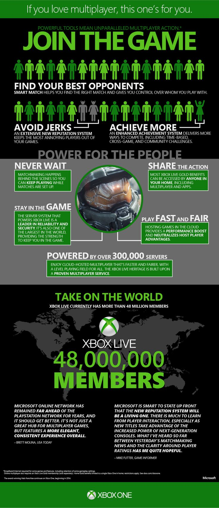 300k servers, shared Gold, and a better-than-ever matchmaking system.  Who else is ready to play some #XboxOne multiplayer?