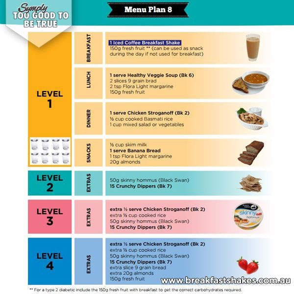 Here is a sneak peak of one of the days from my 14 Day Weightloss Menu Plans....You get a FREE 14 Day Weightloss Menu Plan with each shake flavour! Visit www.breakfastshakes.com.au
